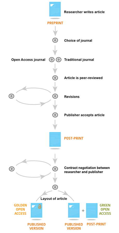 Guide to Open Access publication